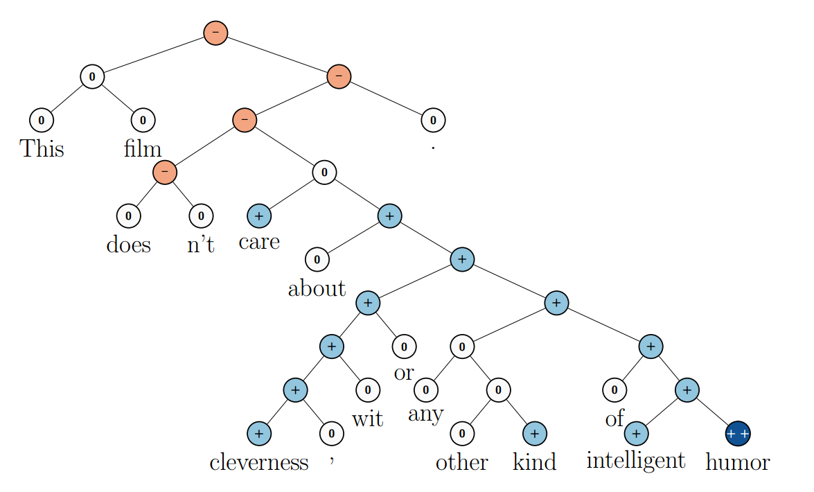 Deep Learning Nlp And Representations Colahs Blog Also Created A Future Diagram For How The Network Will Probably Be