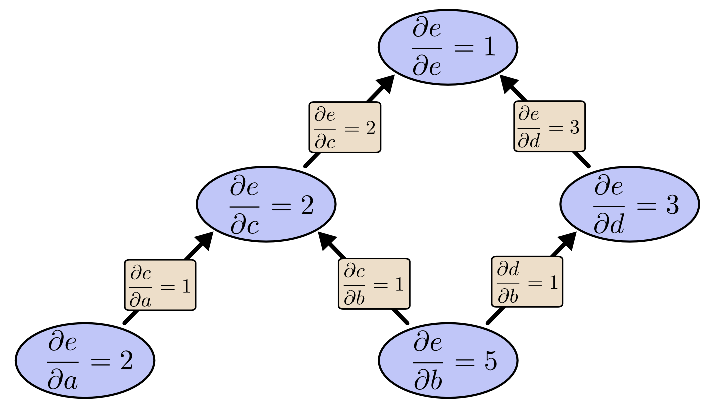 Calculus on computational graphs backpropagation colahs blog ccuart Image collections