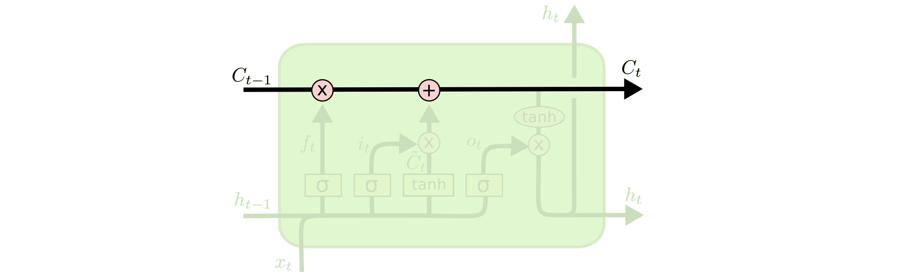 Understanding Lstm Networks Colahs Blog And I39m Absolutely Cannot Understand This Schematic If Comparator Has The Does Have Ability To Remove Or Add Information Cell State Carefully Regulated By Structures Called Gates