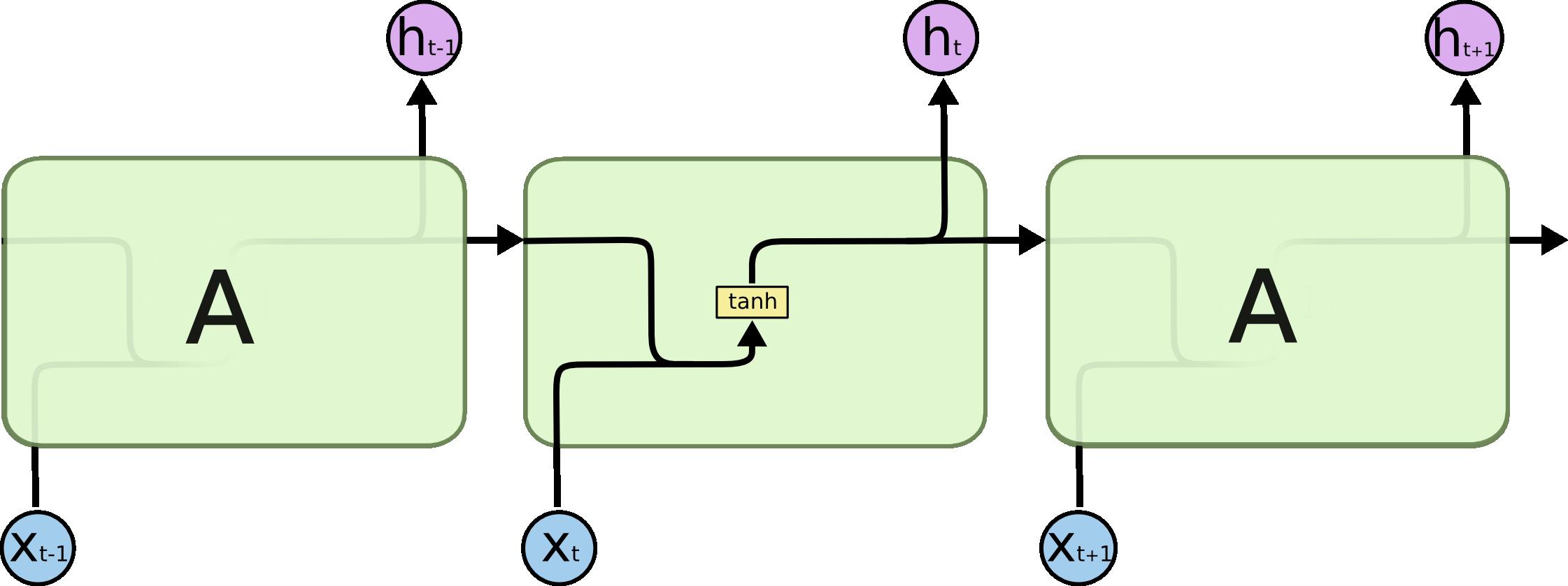 标准RNN的重复模块包含一个单层