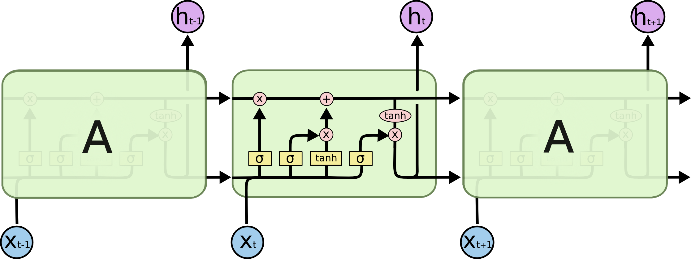 The repeating module in an LSTM contains four interacting layers.
