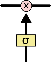 http://colah.github.io/posts/2015-08-Understanding-LSTMs/img/LSTM3-gate.png