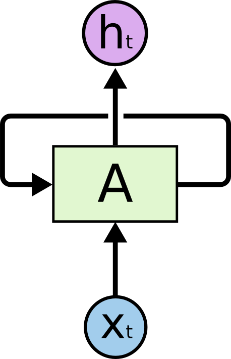 Understanding Lstm Networks  Colahs Blog Recurrent Neural Networks Have Loops