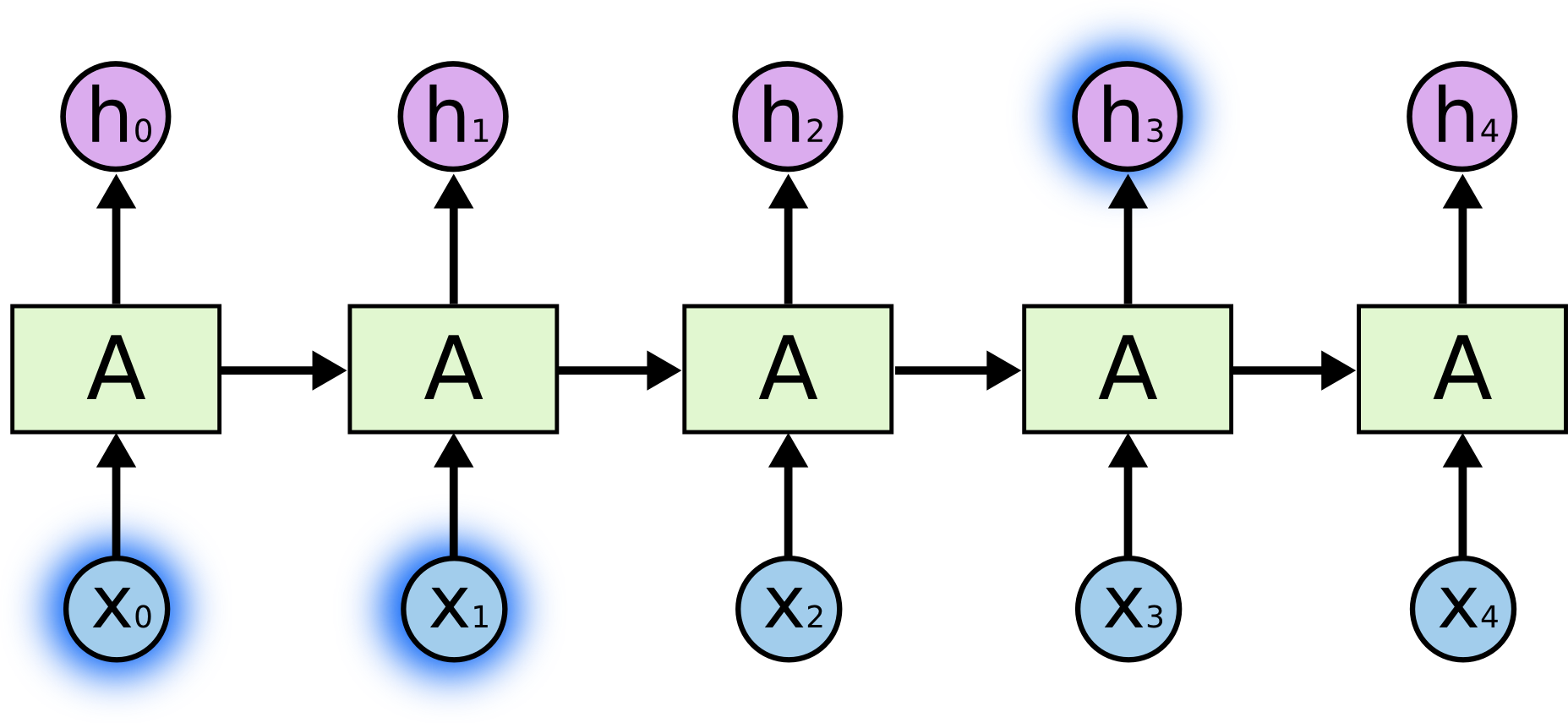 Understanding Lstm Networks  Colahs Blog The Problem Of Longterm Dependencies