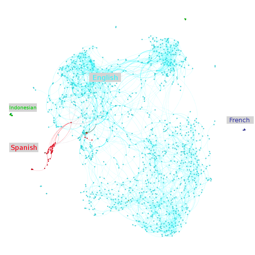 Fanfiction, Graphs, and PageRank - colah's blog