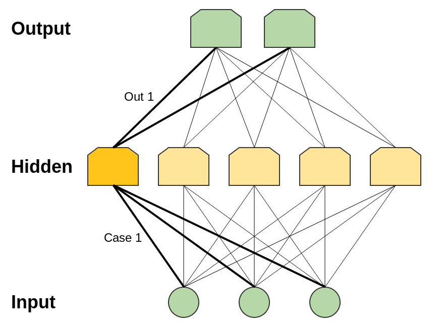 Deep Learning, NLP, and Representations - colah's blog