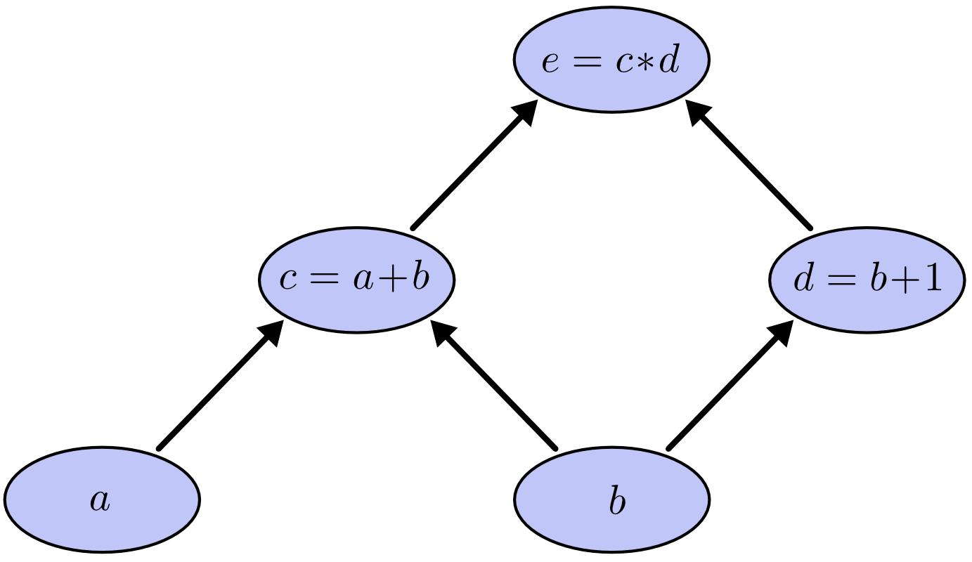 Computational Graph - Tree define
