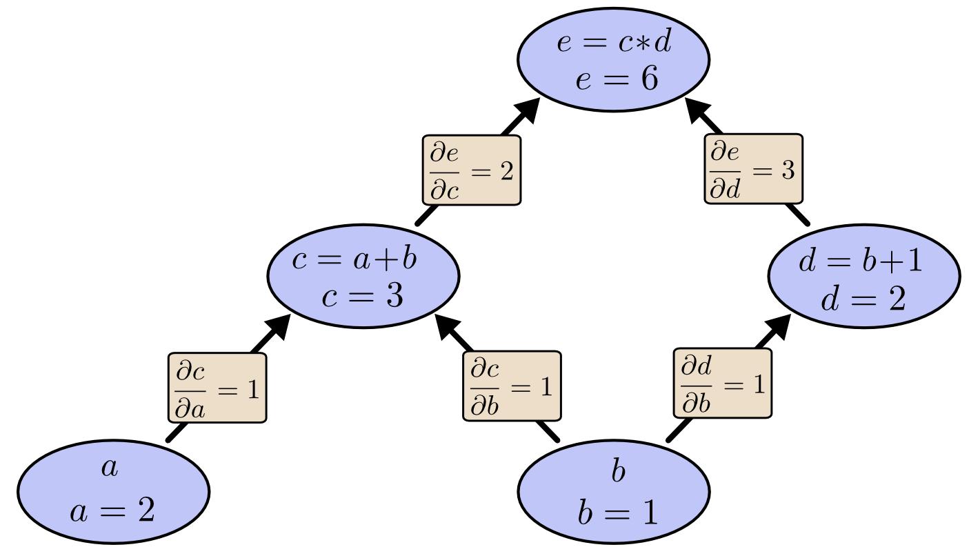 Computational Graph - Tree Eval Derivative