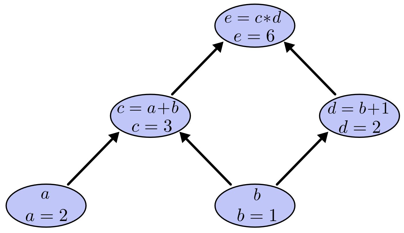 Computational Graph - Tree Eval