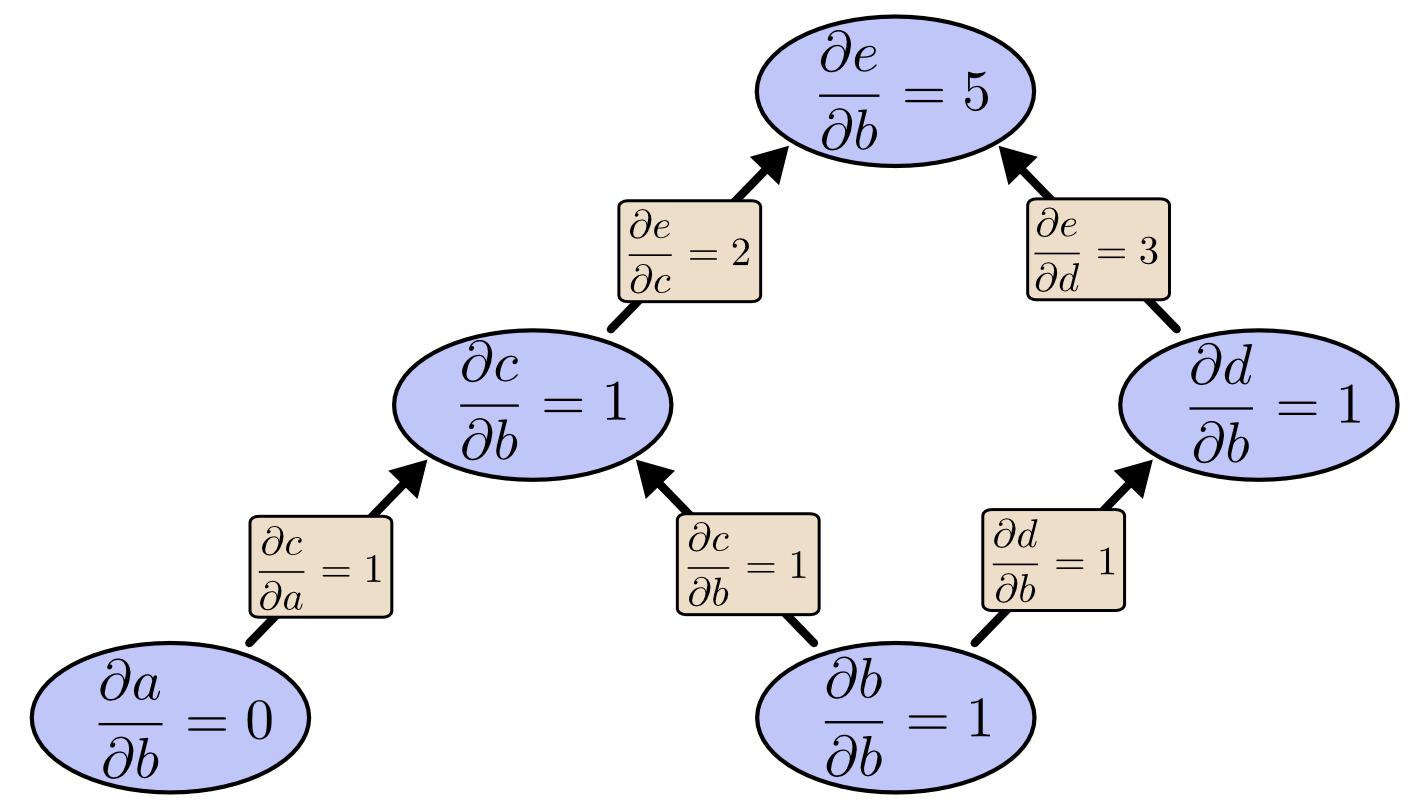 Tree Forward Mode