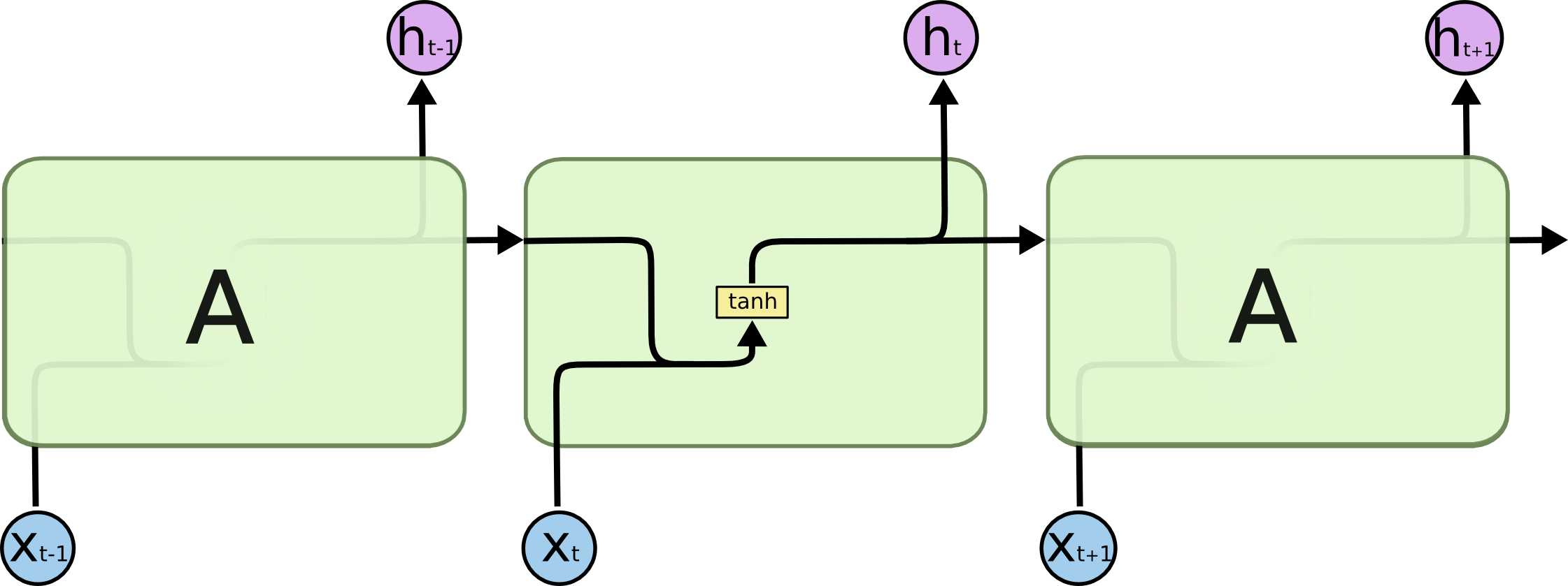 The repeating module in a standard RNN contains a single layer.