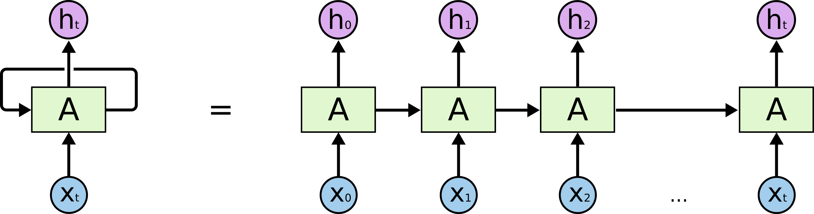 Recurrent neural network (RNN) block diagram, both rolled and unrolled